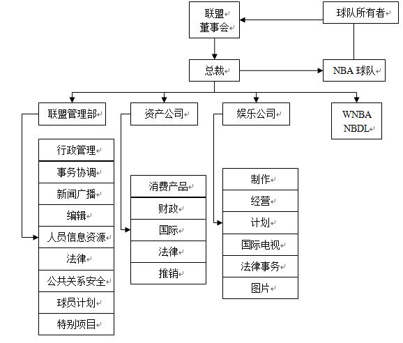 nba联盟管理机构的组织结构及其与各球队的关系如图所示:     在几